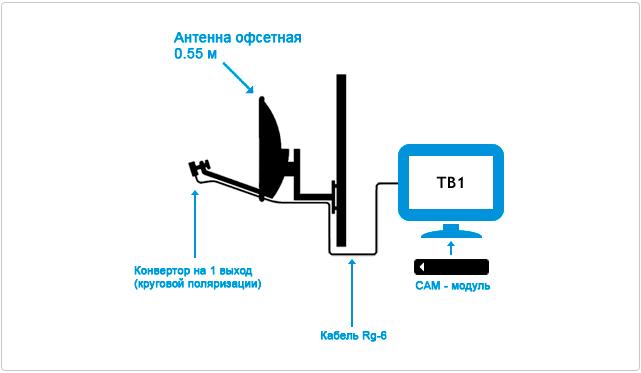 podkluchenie-tricolor-tv-1-televizor-cam-modul