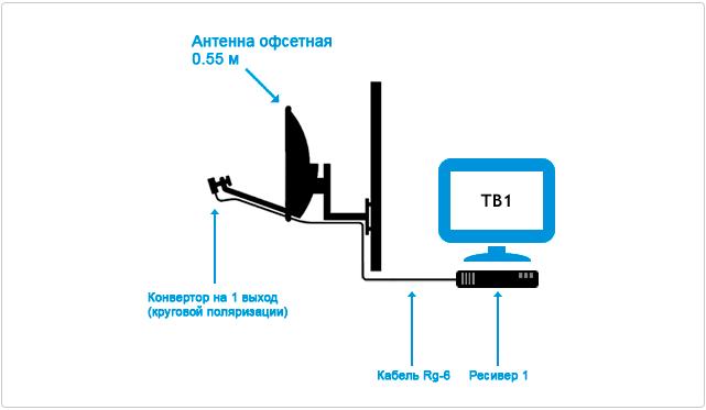 podkluchenie-tricolor-tv-1-televizor