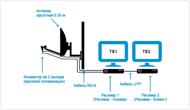 podkluchenie-tricolor-tv-na-2-televizora