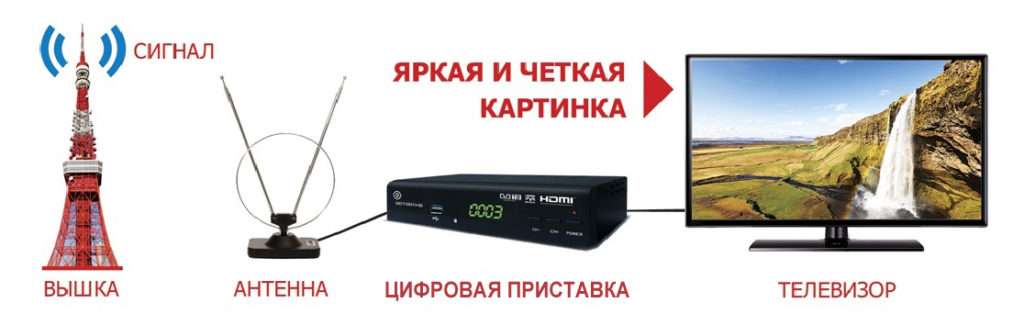 telebox hd50 не ловит каналы